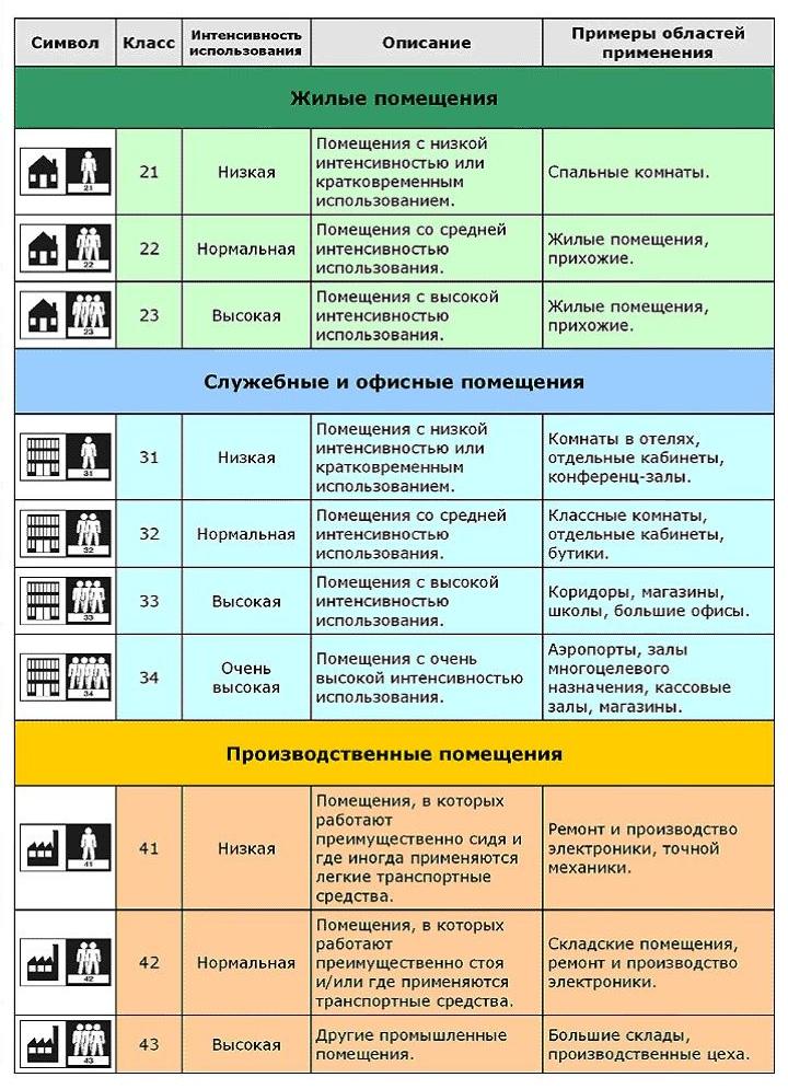Таблица классов и применения линолеума