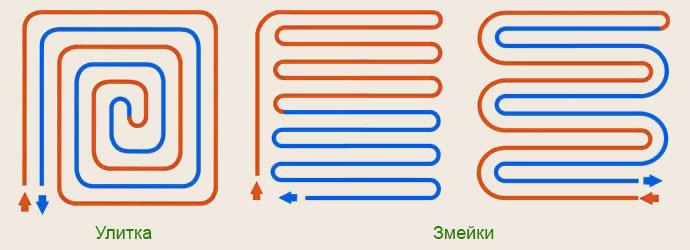 Основные схемы укладки труб водняного теплого пола