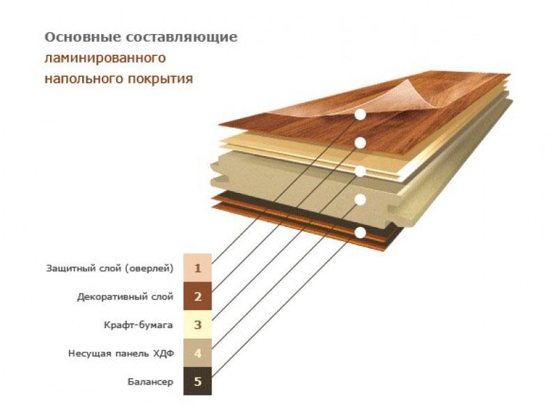 Плотность ламината определяется сочетанием его функциональных слоев.