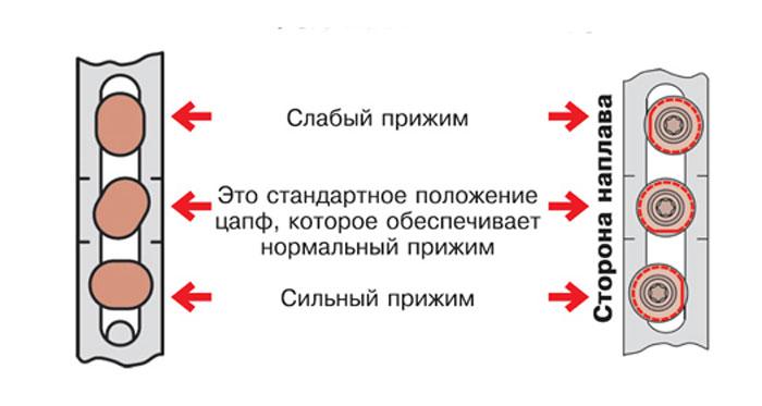 Изменение положения эксцентриков окна