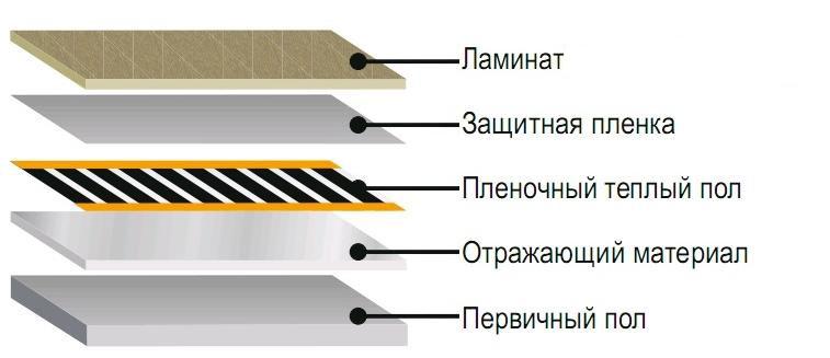 Структура пленочного пола под ламинат