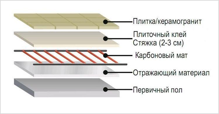 Порядок слоев при укладке пленочного пола