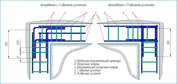 Способы армирования углов ленточного фундамента