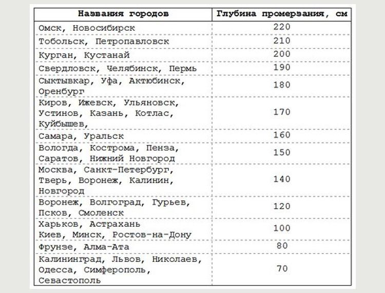 Таблица глубины промерзания