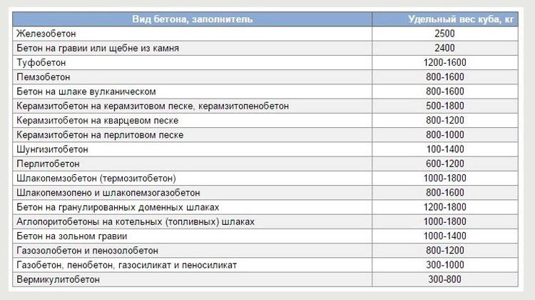 Таблица расчета удельного веса материалов фундамента