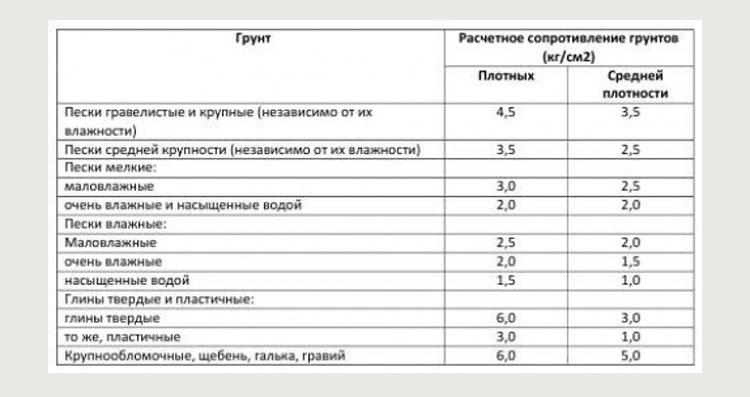 Таблица расчета сопротивления грунтов