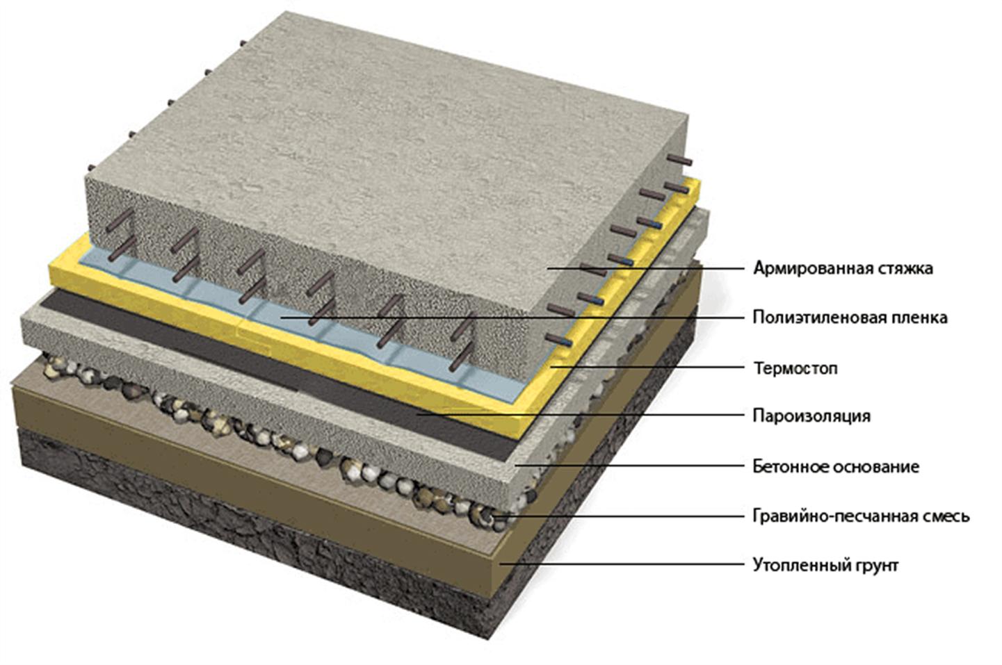 Фундамент шведская плита: преимущества.
