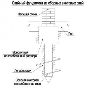 монтаж свайно-винтового фундамента
