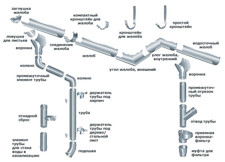 водосточная система устройство