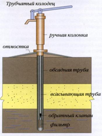 трубчатый колодец