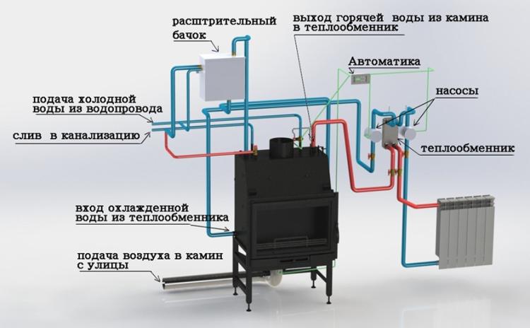 Схема твердотопливного котла с водяным контуром