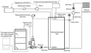 Схема подключения твердотопливного котла