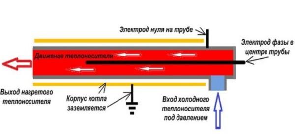Как сделать своими руками электродный котел